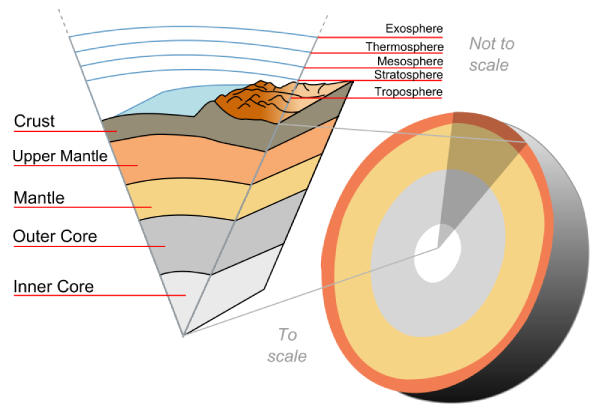 Earth-crust-cutaway-english.png