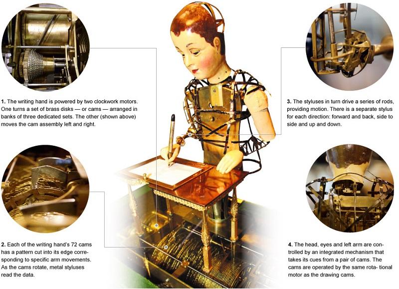 Maillardet's automaton_1.jpg